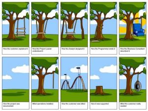 Fehler Projektmanagement